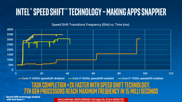 intel-speed test