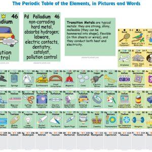 Интерактивна таблица на химичните елементи.