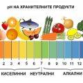 Алкално-киселинен баланс за Здраве, Жизненост и Енергия!